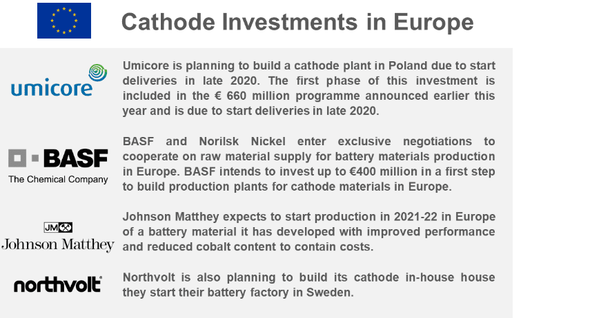 Can Europe Become a Fully Integrated Lithium-ion Battery Player to Support the Growth in Electric Vehicles?