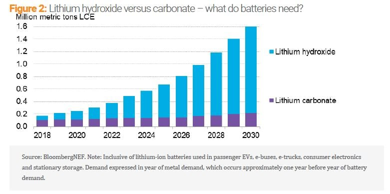 Will the Real Lithium Demand Please Stand Up? - Challenging the 1Mt-by-2025 orthodoxy