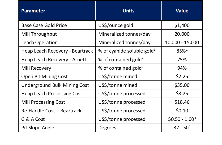 Revival Gold Delivers Substantial Resource Increase at Beartrack-Arnett