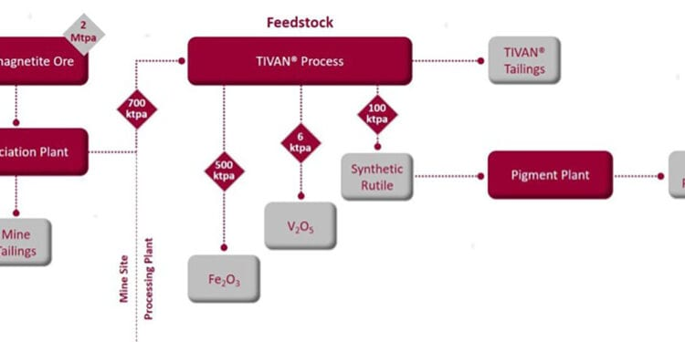 TNG Hits Another Milestone With TIVAN Development